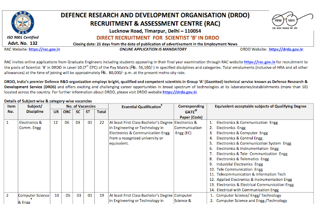 DRDO Scientist-B Recruitment 2018 Notification out…