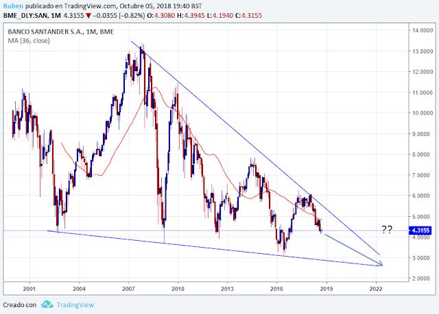comprar acciones de Santander