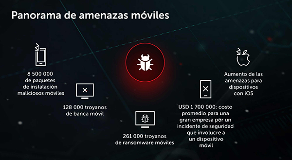 amenazas-móviles-Kaspersky-Security-Mobile