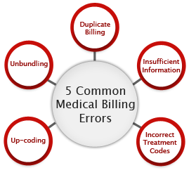 Three most common errors in billing and coding
