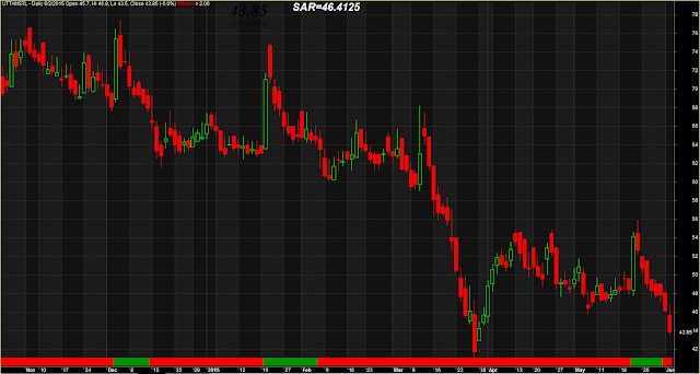 Simple Candlestick With Buy Sell Bottom Strip