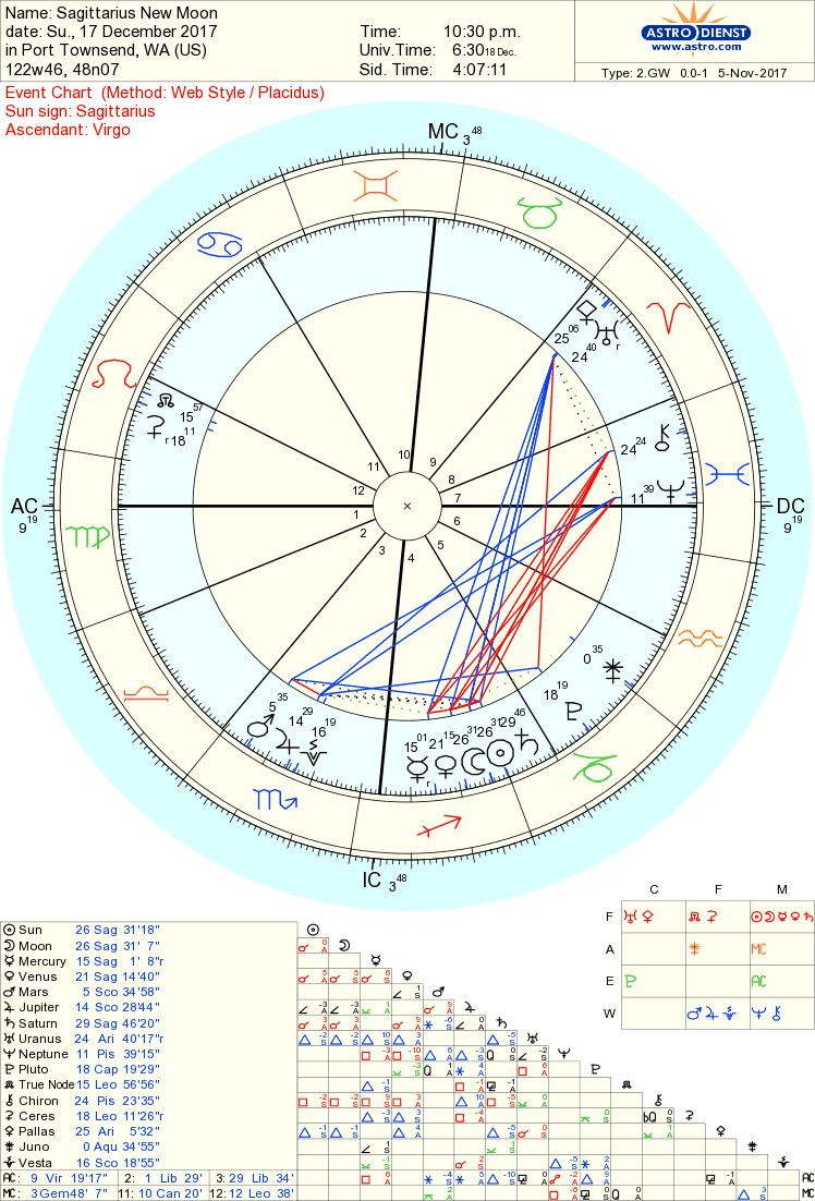 Whole astrology sagittarius new moon for december 17 2017 sagittarius is far out there anyway and now we have three planets entering the galactic center and two more on the way venus and mercury geenschuldenfo Images