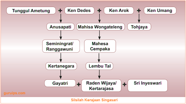Silsilah Kerajaan Singasari - Gambar silsilah raja-raja kerajaan singasari