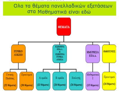http://blogs.sch.gr/pavtryfon/2017/03/07/%CE%BF%CE%BB%CE%B1-%CF%84%CE%B1-%CE%B8%CE%AD%CE%BC%CE%B1%CF%84%CE%B1-%CF%80%CE%B1%CE%BD%CE%B5%CE%BB%CE%BB%CE%B7%CE%BD%CE%AF%CF%89%CE%BD-%CF%83%CF%84%CE%B1-%CE%BC%CE%B1%CE%B8%CE%B7%CE%BC%CE%B1%CF%84/