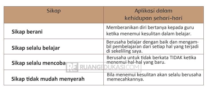 Kunci Jawaban Tema 4 Kelas 6 Halaman 80, 81, 82