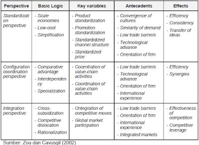 Perspektif Utama dalam Strategi Pemasaran Global