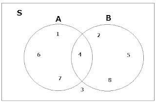 Diagram venn dan operasi pada himpunan kalkulus site torial buat diagram venn jika s 1 2 3 4 5 6 7 8 a 1 4 6 7 b 2 4 5 8 operasi pada himpunan 1 irisan ccuart Gallery