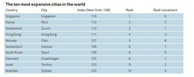 The ten most expensive cities in the world