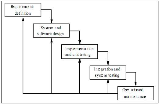 Pengertian sdlc system development life cycle menurut ahli modul pengertian sdlc system development life cycle menurut para ahli 2 ccuart Image collections