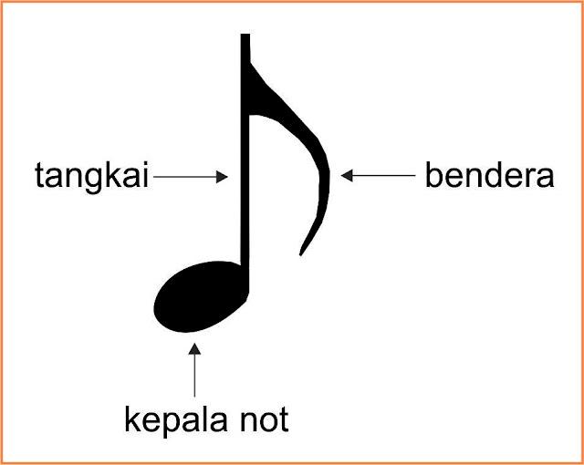 Tips Belajar Membaca Not Balok & Not Angka Pada Gitar/Piano