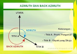 Azimuth dan Back Azimuth