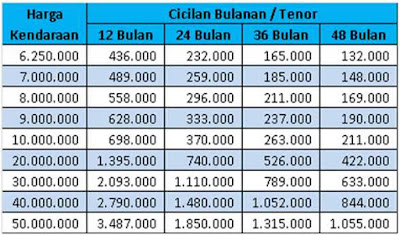 tabel-pinjaman-bri-jaminan-bpkb-motor