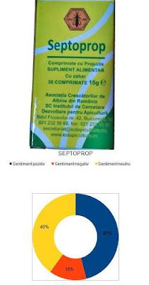 pareri forum septoprop institutul apicol raport pret calitate bun