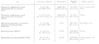 Основные характеристики жидкостных манометров и тягонапоромеров