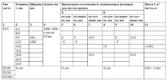 Гипсокартон таблица - характеристика