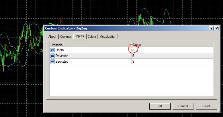 Image result for zig zag indicator depth deviation backstep mt4