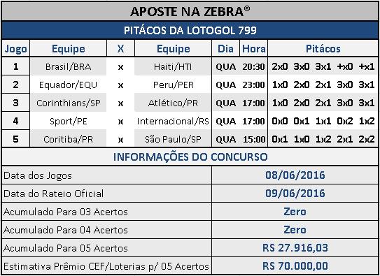 LOTOGOL 799 - PALPITES / PITÁCOS DA ZEBRA
