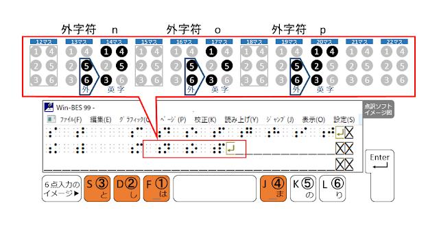 2行目20マス目に1、2、3、4の点が示された点訳ソフトのイメージ図と1、2、3、4の点がオレンジで示された6点入力のイメージ図
