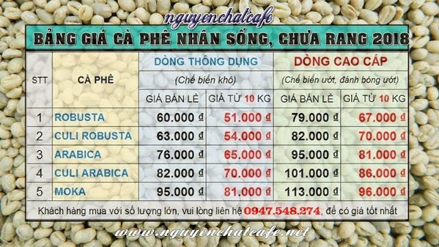 giá cà phê nhân sống, giá cà phê hạt chưa rang