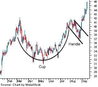 reversal pattern investasi emas