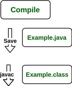 tahapan-tahapan kompilasi program Java menggunakan compiler