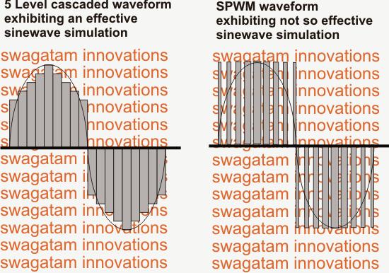 Multilevel Cascaded Waveform Image