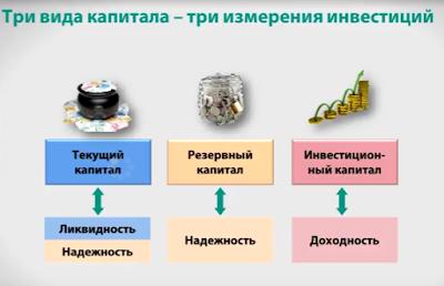 три вида капитала