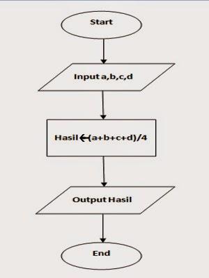 Algoritma Dan Pemrograman Algoritma Mengitung Rata Rata 4 Bilangan