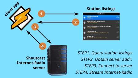 Internet Radio : Part1 - Shoutcast Protocol | The Code Artist