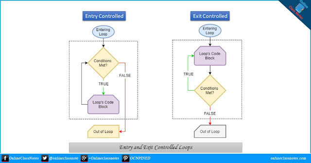 entry controlled and exit controlled loops