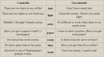 Nouns All The Way Countable And Uncountable Nouns