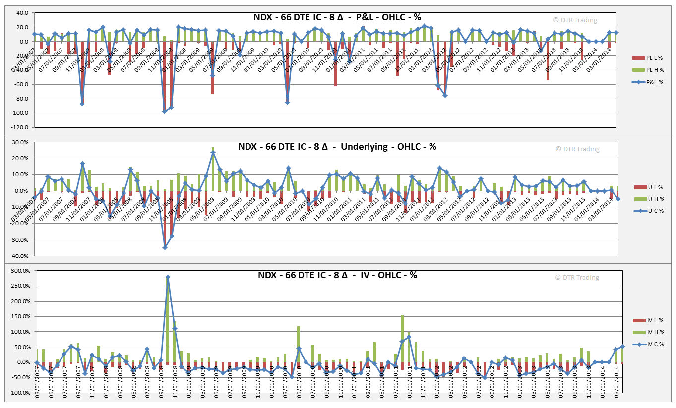 How to trade ndx options