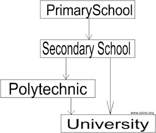 Possible educational route of an engineer xpinoscholars