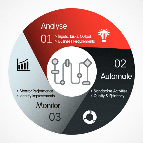 Business Process Automation Implementation Infographic