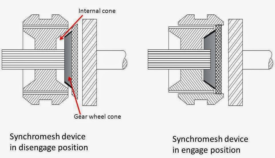 What are Main Types of Gear Box?(synchromesh gear box device)