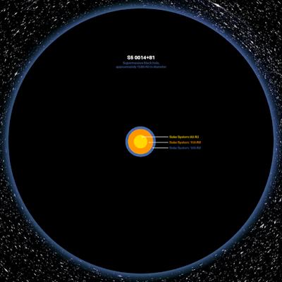 Tamaño agujero negro supermasivo S5 0014+81 comparado con el Sistema Solar