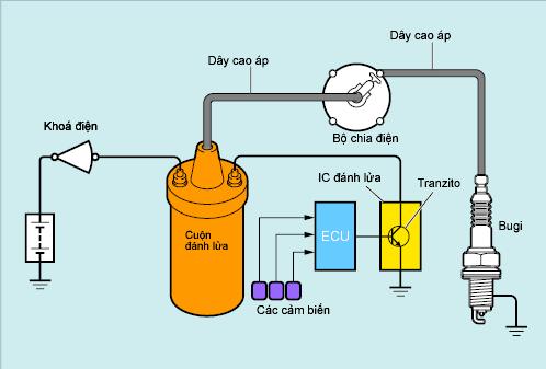sơ đồ hệ thống đánh lửa kiểu tranzito có ESA