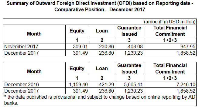 Outward Foreign Direct Investment (OFDI) For December 2017
