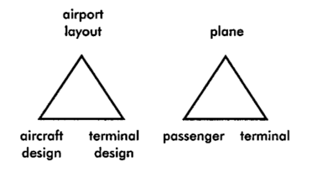1- Two key interactions upon terminal