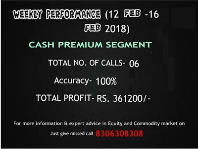 CapitalHeight Cash Premium Weekly Performance
