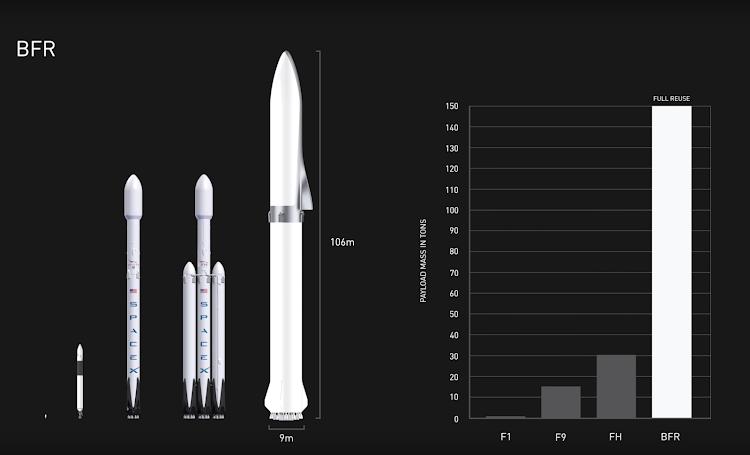 Илон Маск & SpaceX, Презентация BFR — Big Fucking Rocket