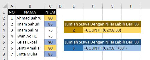 Contoh Fungsi CountIf Excel 1