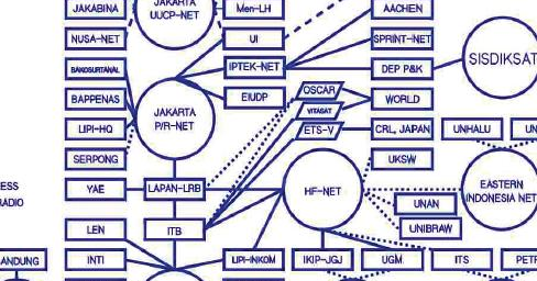 Multimedia Teknologi Sejarah Internet Service Provider Di Indonesia