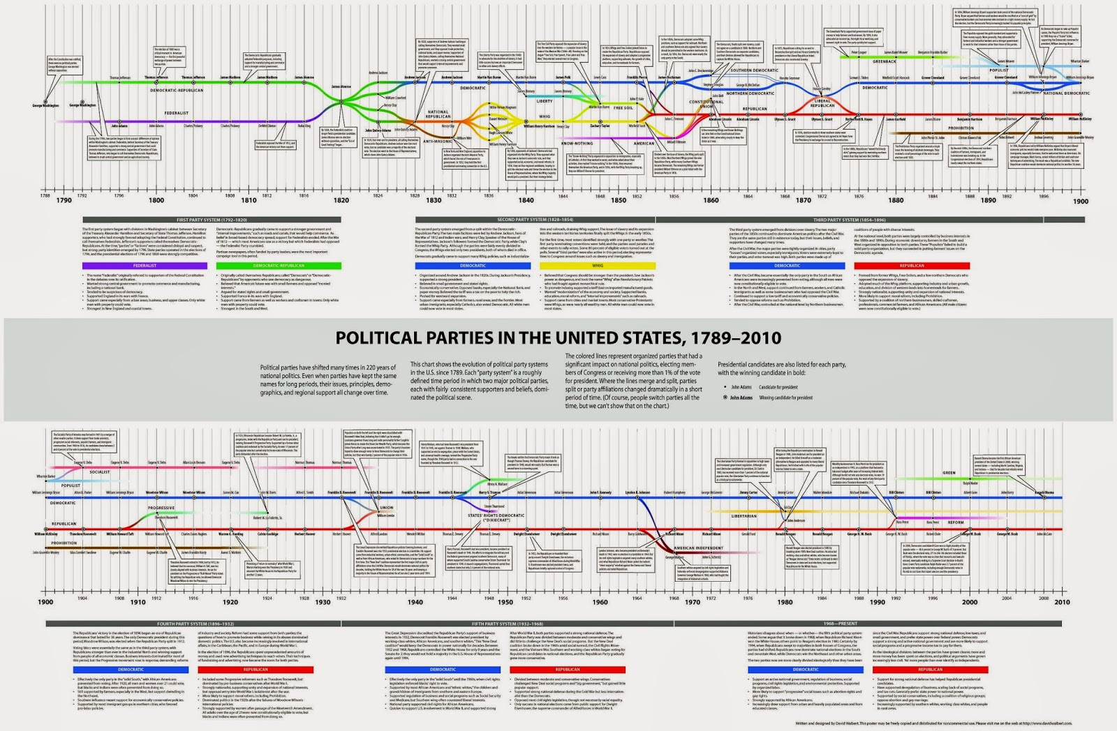 medium resolution of america party or no party