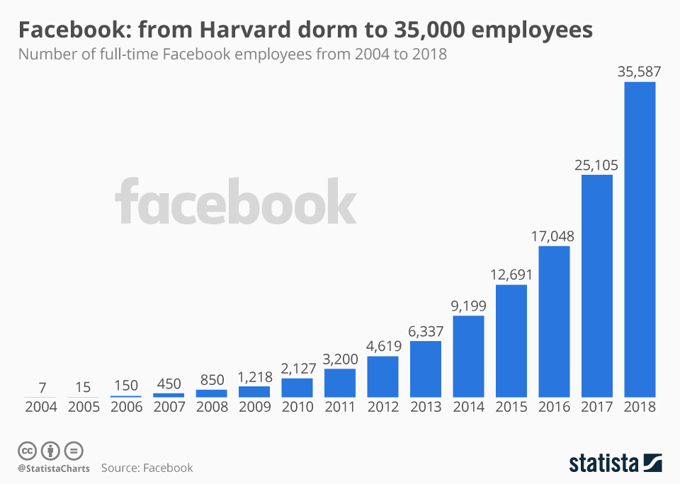 Facebook: From Harvard Dorm To 35,000 Employees