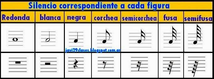 Silencios correspondientes a cada figura musical