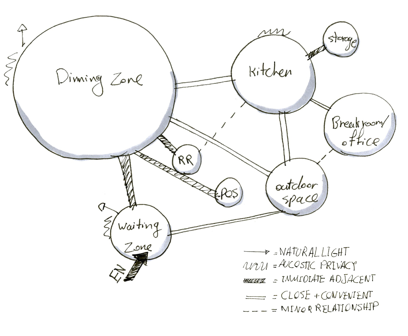 this bubble diagram for restaurant depicts various spaces in restaurant whcih includes arrival front of house and back of house  [ 1349 x 1113 Pixel ]