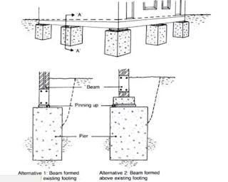 Pier and Beam Method