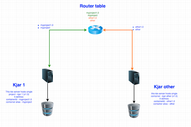 Prepare for future ... KIE Server Router extension