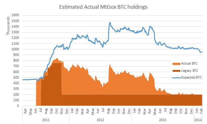 mtgox bitcoins stolen bikes